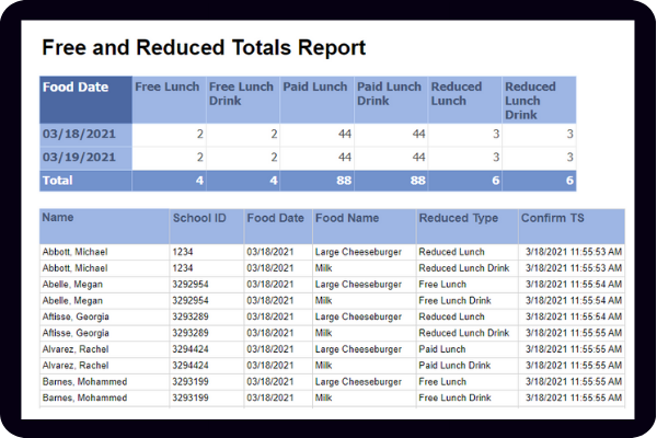 free & reduced lunch tracking report